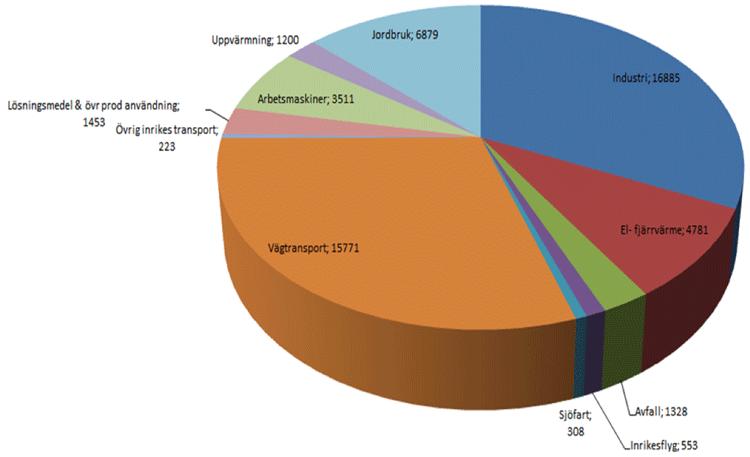 Utsläpp av växthusgaser, totalt inrikes i Sverige, antal tusen ton CO2-ekv, källa Naturvårdsverket.